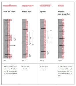 Verwerkingsvoorschrift xyhlo biofinish tekening 1
