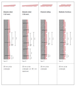 Verwerkingsvoorschrift xyhlo biofinish tekening 2