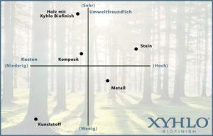 xyhlo-biofinish-grafik-preise-umwelt